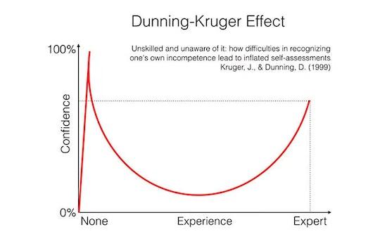 The-Dunning-Kruger-Effect